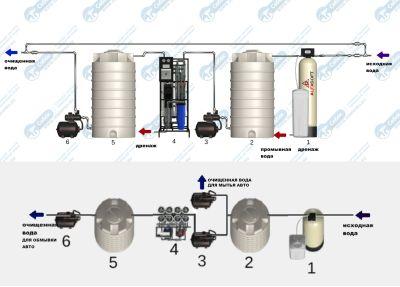 схема очистки воды на автомойке